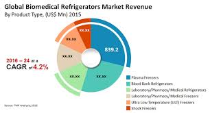 21-Global Biomedical Refrigerator and Freezer Market 2016 Industry Key Trends, Growth, Demand and Analy